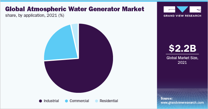 Global atmospheric water generator market share, by application, 2019 (%)