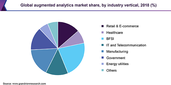 Global augmented analytics market share, by industry vertical, 2018 (%)
