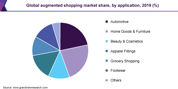 Global augmented shopping market share, by application, 2019 (%)