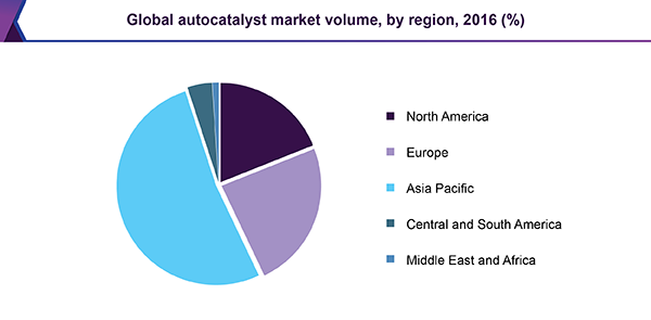 Global autocatalyst market