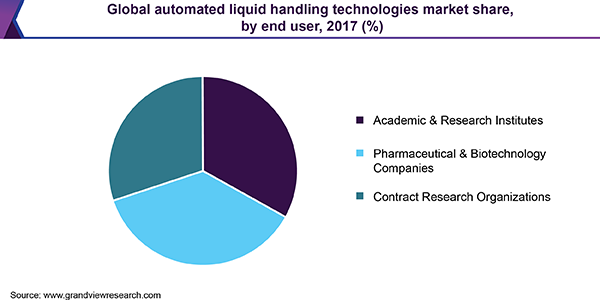 Global automated liquid handling technologies market share