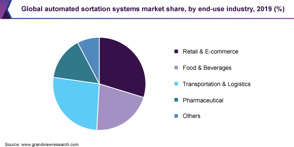 Global automated sortation systems market share, by end-use industry, 2019 (%)