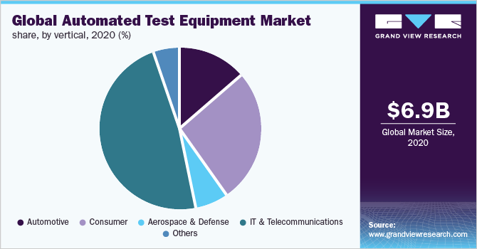 Global automated test equipment market