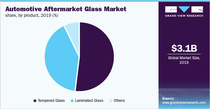 Global automotive aftermarket glass market