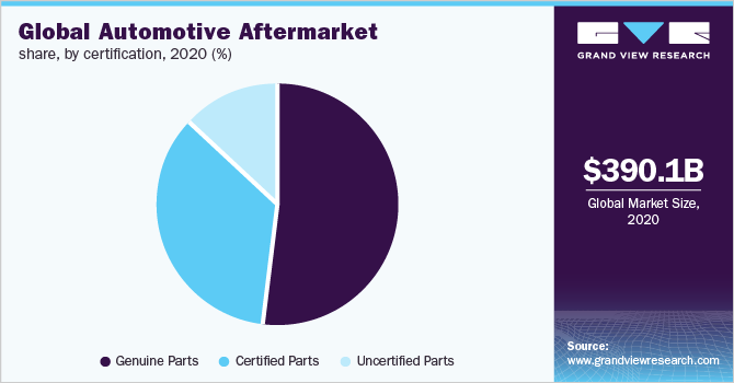 Global automotive aftermarket revenue, by service channel, 2016 (%)