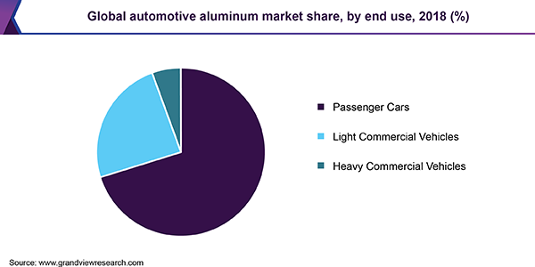 Global automotive aluminum market