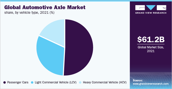 Global automotive axle market share, by vehicle type, 2018 (%)