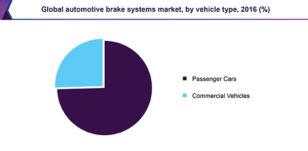 Global automotive brake systems market, by vehicle type, 2016 (%)