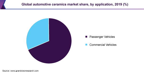 Global automotive ceramics market share
