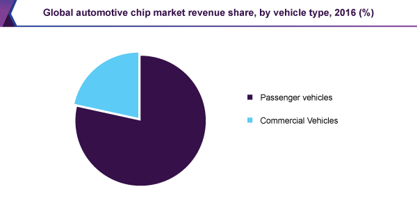 Global automotive chip market