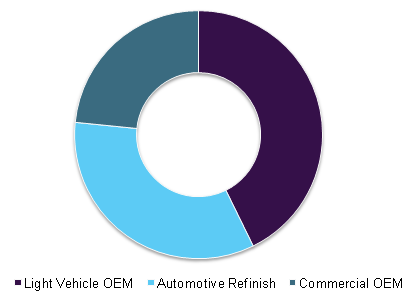 Global automotive coatings market