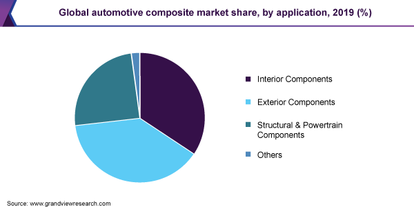 Global automotive composite market share