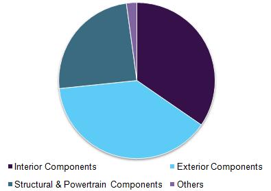 Global automotive composites market by application, 2016 (%)