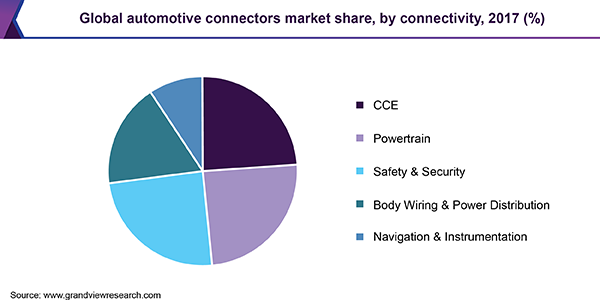 Global automotive connectors market share