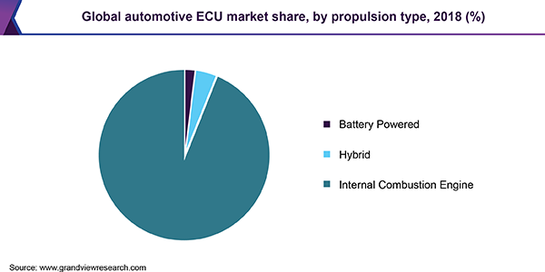 Global automotive ECU market, by application, 2016 (%)