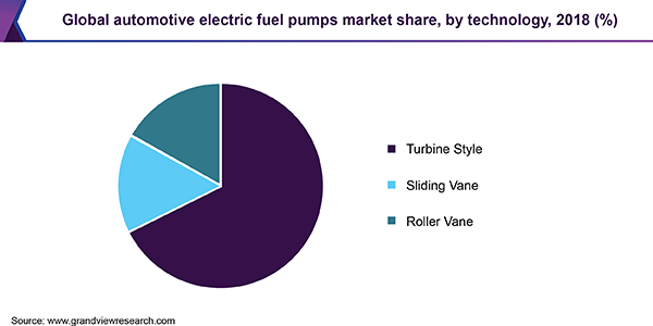 Global automotive electric fuel pumps market share, by technology, 2018 (%)