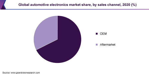 Global automotive electronics market