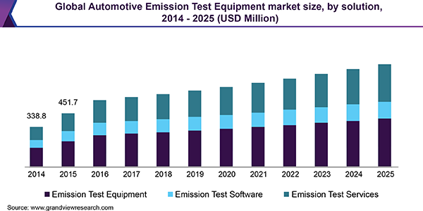 Global Automotive Emission Test Equipment market size, by solution