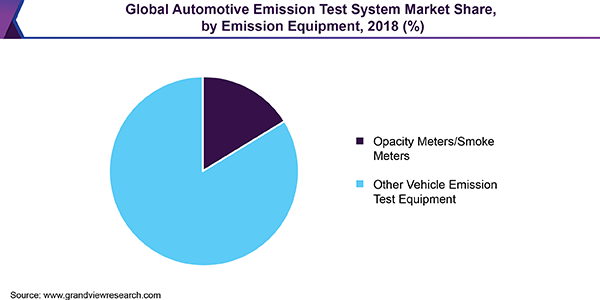 Global Automotive Emission Test System Market Share