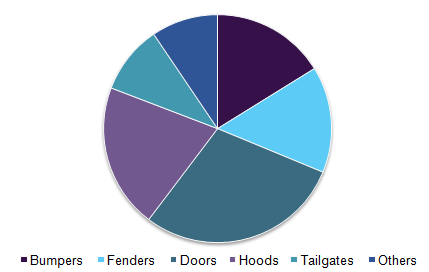 Global automotive exterior materials market volume by application, 2016 (%)