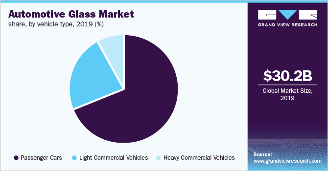 Global automotive glass market share, by vehicle type, 2015 (%)