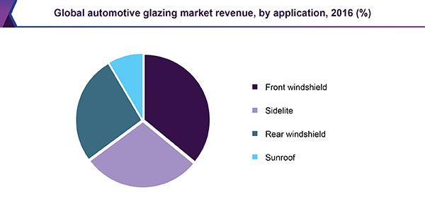 Global automotive glazing market revenue, by application, 2016 (%)