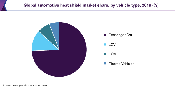 Global automotive heat shield market share, by vehicle type, 2019 (%)