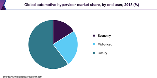 Global automotive hypervisor market share, by end user, 2018 (%)
