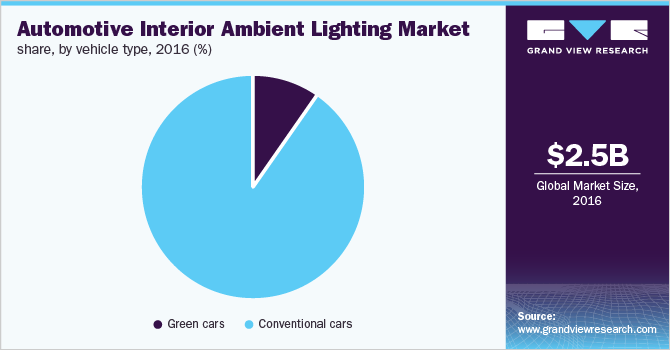 Global automotive interior ambient lighting market share, by vehicle type, 2016 (%)