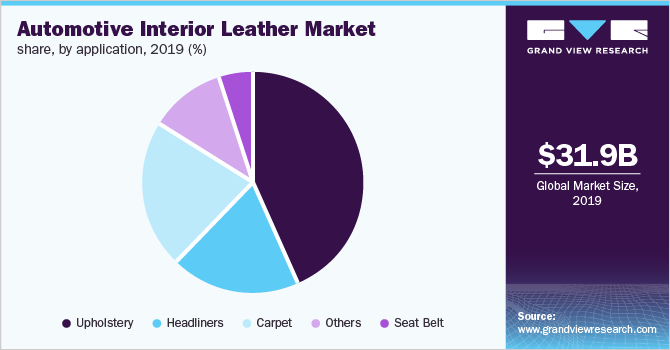 Global automotive interior leather market share, by vehicle, 2017 (%)