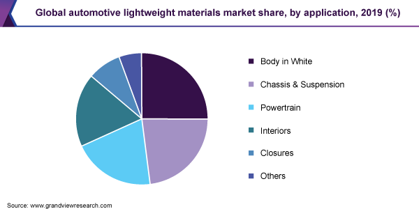 Global automotive lightweight materials market share