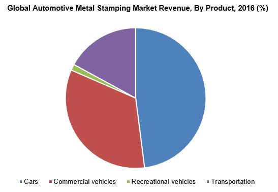Automotive metal stamping market revenue by application, 2015 (%)