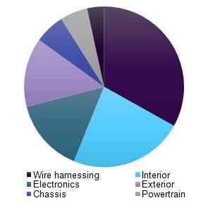 Global automotive plastic fastener market revenue, by application, 2016 (%)