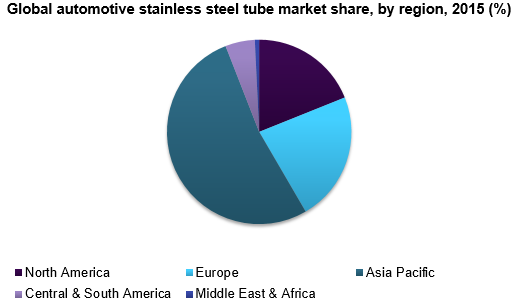 Global automotive stainless steel tube market