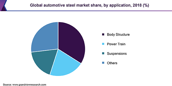 Global automotive steel market