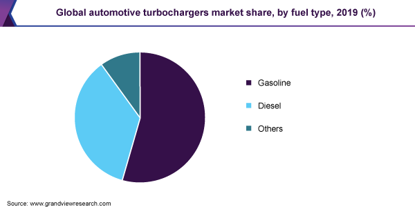 Global automotive turbochargers market share, by fuel type, 2019 (%)