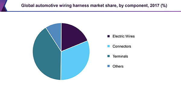Automotive Wiring Harness Market Size Share Industry