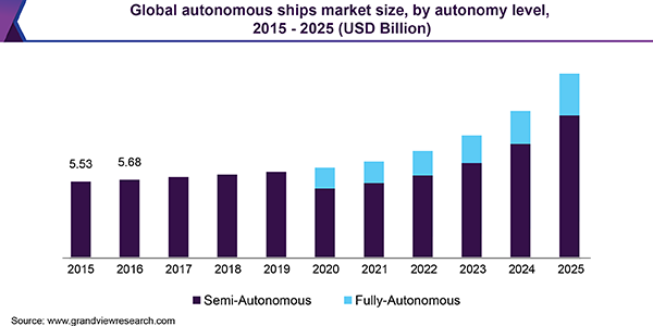 Global autonomous ships market size, by autonomy level, 2015 - 2025 (USD Billion)