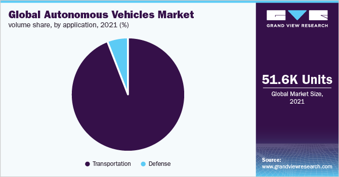 Global autonomous vehicles market demand share, by application, 2020 (%)