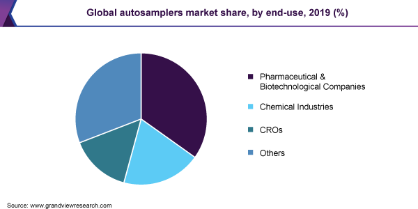 Global autosamplers market share, by end-use, 2019 (%)