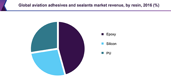 Global aviation adhesives and sealants market