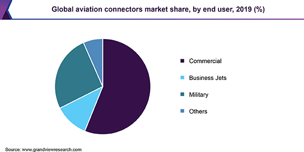 Global aviation connectors market share, by end user, 2019 (%)