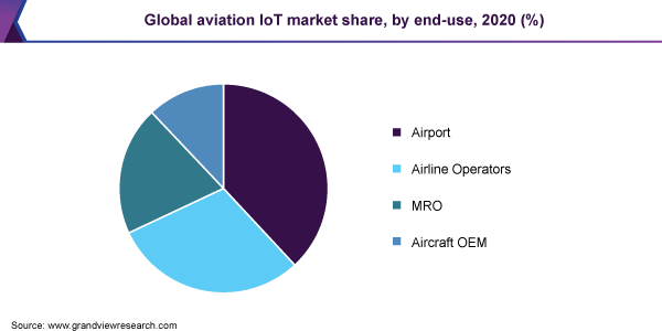 Global aviation IoT market share, by end-use, 2020 (%)