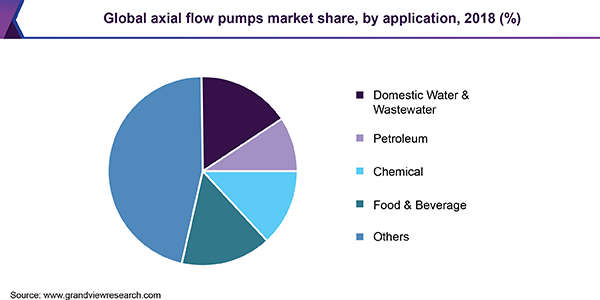 Global axial flow pumps market share