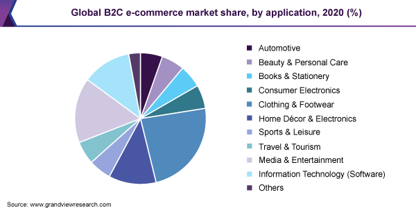 Global B2C e-commerce market share, by application, 2020 (%)