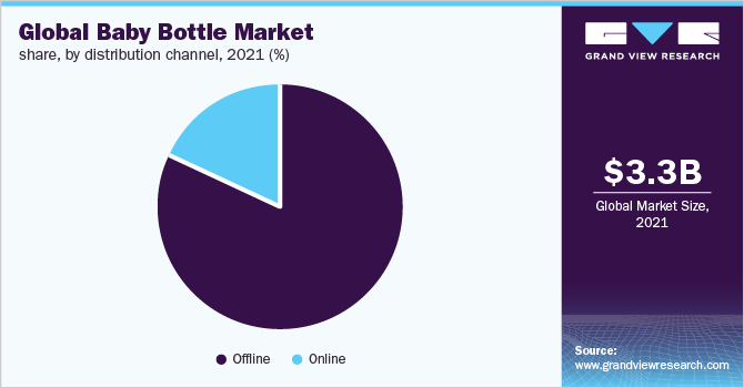 Global baby bottle market