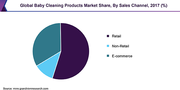 Global Baby Cleaning Products market