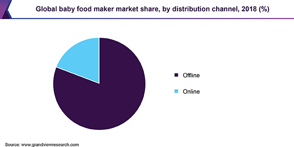 Global baby food maker market share, by distribution channel, 2018 (%)