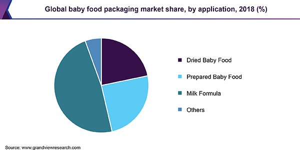 Baby Food Packaging Market