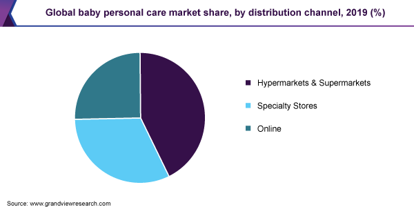 Global-Baby-Personal-Care-Market-Share-by-Distribution-Channel